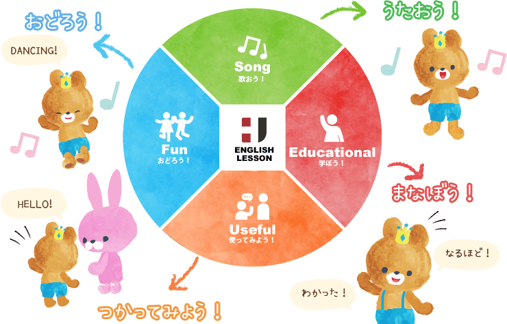 おどろう!DANCING!HELLO!つかってみよう!わかった!なるほど!まなぼう!うたおう!Song歌おう!Funおどろう!Useful使ってみよう!Educational学ぼう!